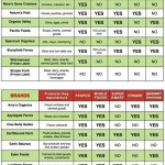 us shopping guide for non gmo foods